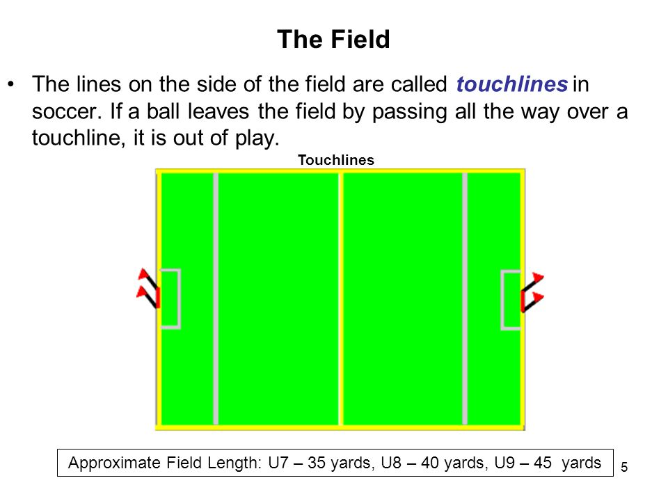36 The throw-in is taken at the point where the ball left the field (within a yard or so) The player must face the field while throwing.