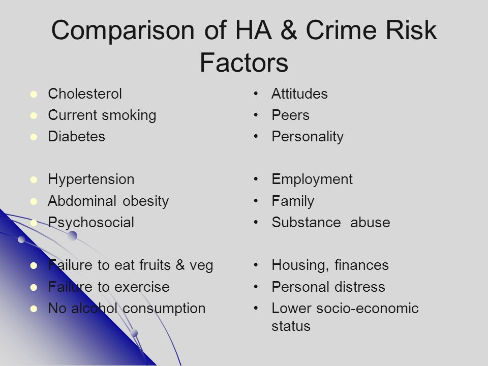 Comparison of HA & Crime Risk Factors Cholesterol Current smoking Diabetes Hypertension Abdominal obesity Psychosocial Failure to eat fruits & veg Fai