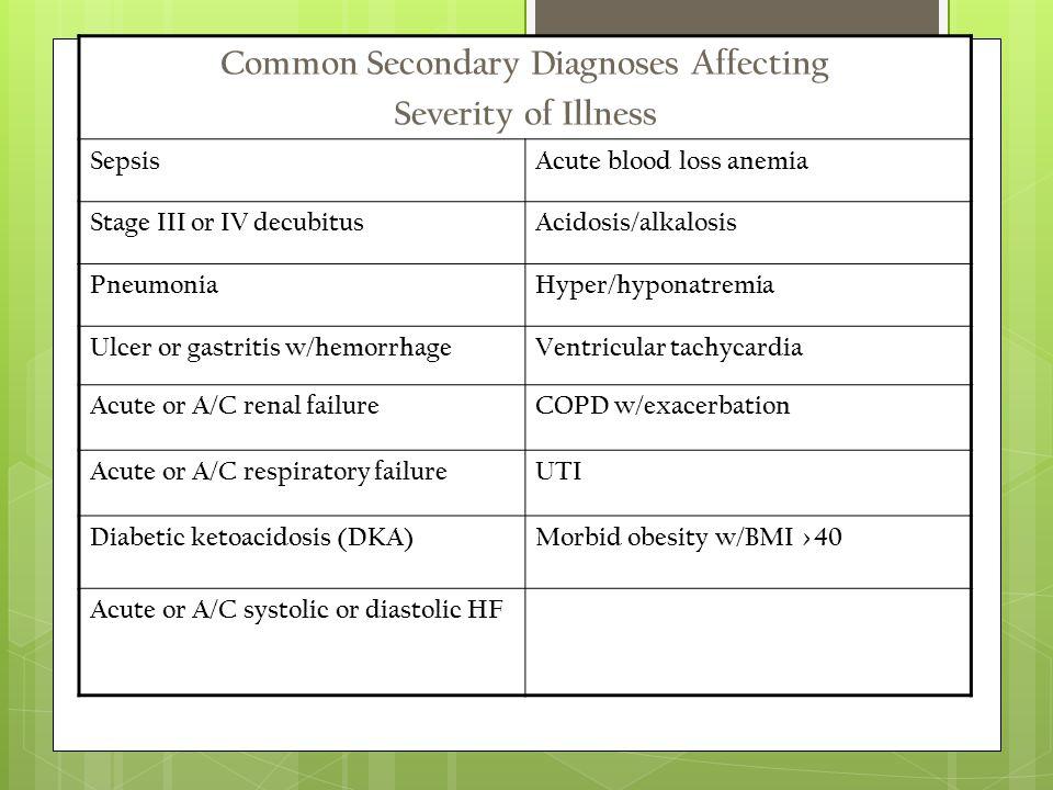 Common Secondary Diagnoses Affecting Severity of Illness SepsisAcute blood loss anemia Stage III or IV decubitusAcidosis/alkalosis PneumoniaHyper/hyponatremia Ulcer or gastritis w/hemorrhageVentricular tachycardia Acute or A/C renal failureCOPD w/exacerbation Acute or A/C respiratory failureUTI Diabetic ketoacidosis (DKA)Morbid obesity w/BMI >40 Acute or A/C systolic or diastolic HF