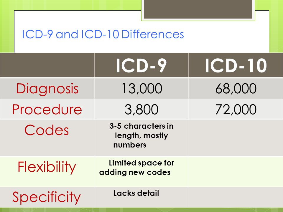 ICD-9 and ICD-10 Differences ICD-9ICD-10 Diagnosis13,00068,000 Procedure3,80072,000 Codes 3-5 characters in length, mostly numbers Flexibility Limited space for adding new codes Specificity Lacks detail