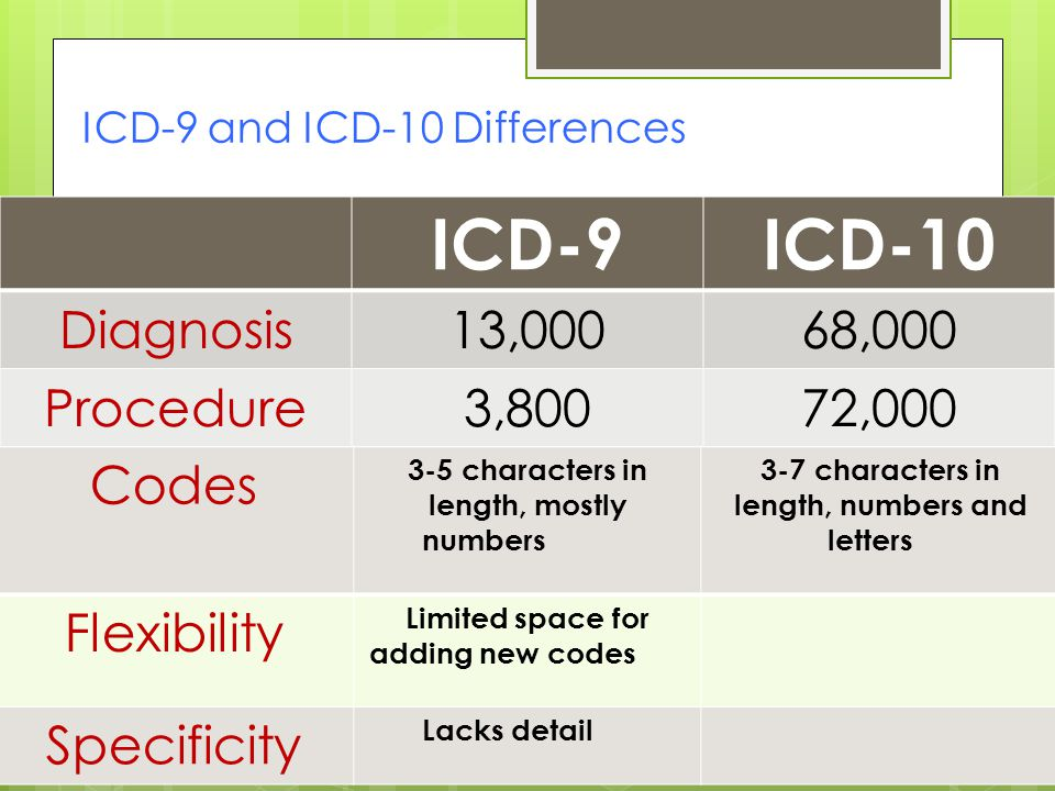 ICD-9 and ICD-10 Differences ICD-9ICD-10 Diagnosis13,00068,000 Procedure3,80072,000 Codes 3-5 characters in length, mostly numbers 3-7 characters in length, numbers and letters Flexibility Limited space for adding new codes Specificity Lacks detail