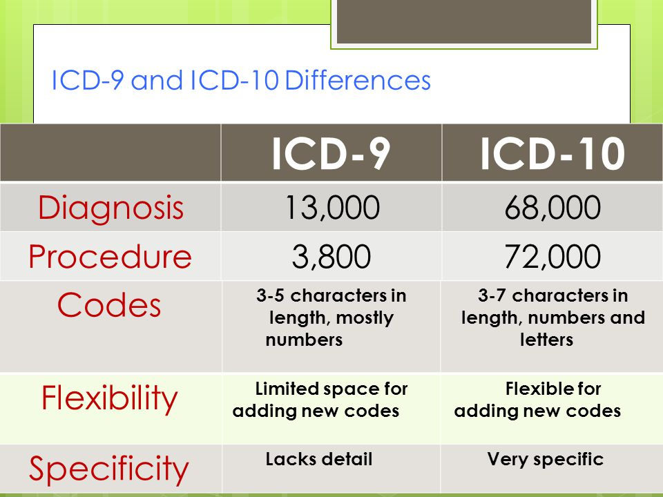 ICD-9 and ICD-10 Differences ICD-9ICD-10 Diagnosis13,00068,000 Procedure3,80072,000 Codes 3-5 characters in length, mostly numbers 3-7 characters in length, numbers and letters Flexibility Limited space for adding new codes Flexible for adding new codes Specificity Lacks detailVery specific