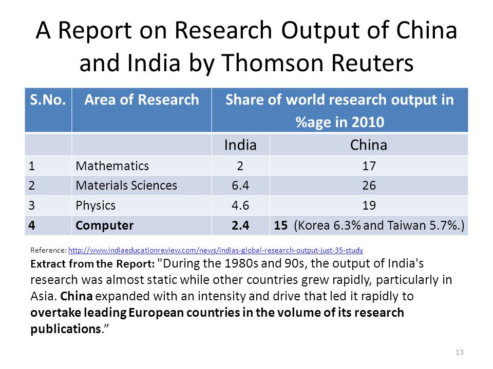 A Report on Research Output of China and India by Thomson Reuters S.No.Area of Research Share of world research output in %age in 2010 IndiaChina 1Mat