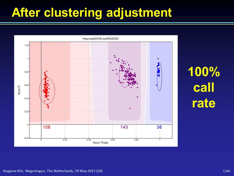 Keygene N.V., Wageningen, The Netherlands, 29 May 2013 (20) Cole After clustering adjustment 100% call rate