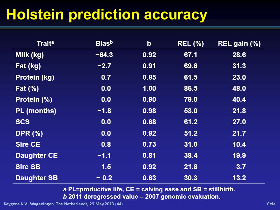 Keygene N.V., Wageningen, The Netherlands, 29 May 2013 (44) Cole Holstein prediction accuracy Trait a Bias b bREL (%)REL gain (%) Milk (kg)−64.30.9267.128.6 Fat (kg)−2.70.9169.831.3 Protein (kg) 0.70.8561.523.0 Fat (%) 0.01.0086.548.0 Protein (%) 0.00.9079.040.4 PL (months)−1.80.9853.021.8 SCS 0.00.8861.227.0 DPR (%) 0.00.9251.221.7 Sire CE 0.80.7331.010.4 Daughter CE−1.10.8138.419.9 Sire SB 1.50.9221.8 3.7 Daughter SB− 0.20.8330.313.2 a PL=productive life, CE = calving ease and SB = stillbirth.