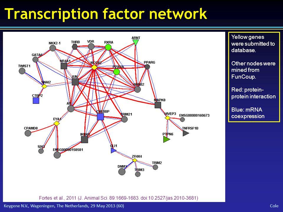 Keygene N.V., Wageningen, The Netherlands, 29 May 2013 (60) Cole Transcription factor network Fortes et al., 2011 (J.