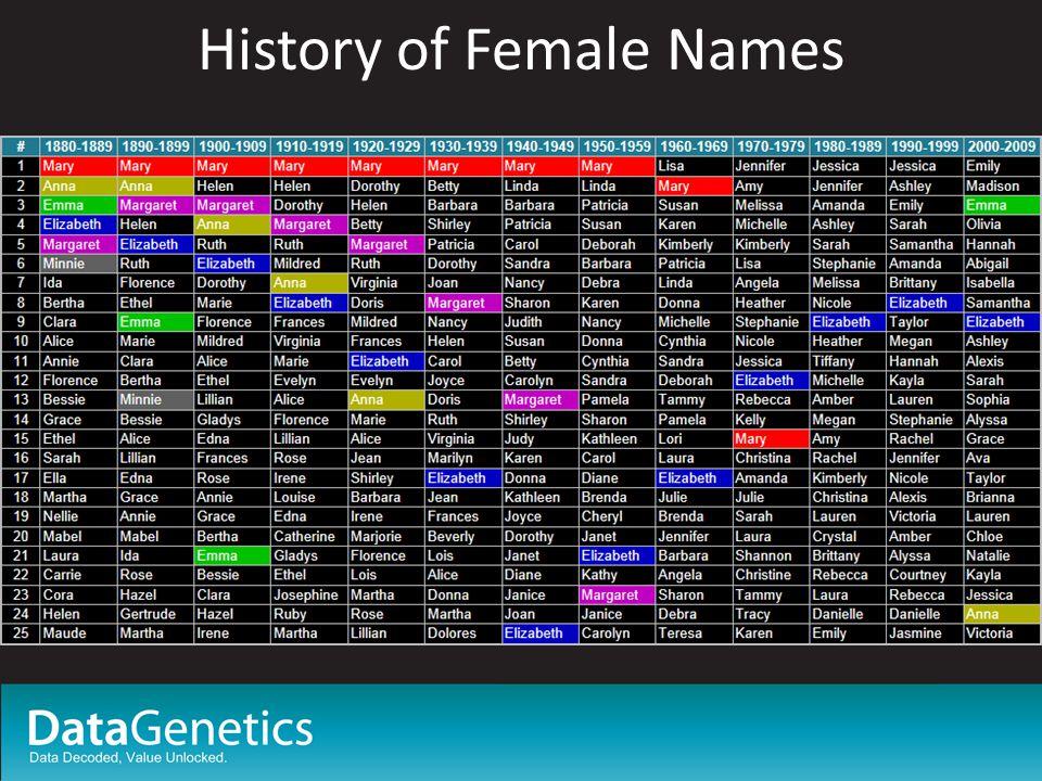 History of Female Names