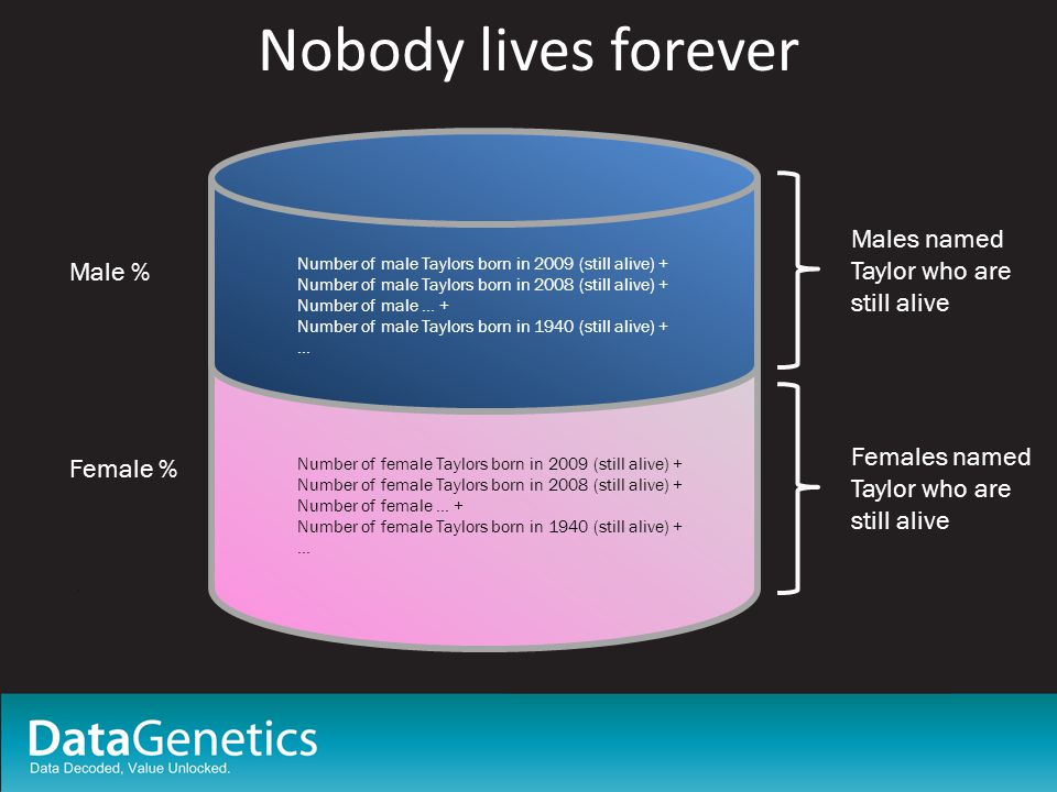 Nobody lives forever Males named Taylor who are still alive Females named Taylor who are still alive Number of male Taylors born in 2009 (still alive) + Number of male Taylors born in 2008 (still alive) + Number of male … + Number of male Taylors born in 1940 (still alive) + … Male % Female % Number of female Taylors born in 2009 (still alive) + Number of female Taylors born in 2008 (still alive) + Number of female … + Number of female Taylors born in 1940 (still alive) + …