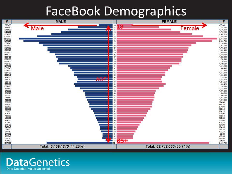 FaceBook Demographics AGE 13 65+ FemaleMale
