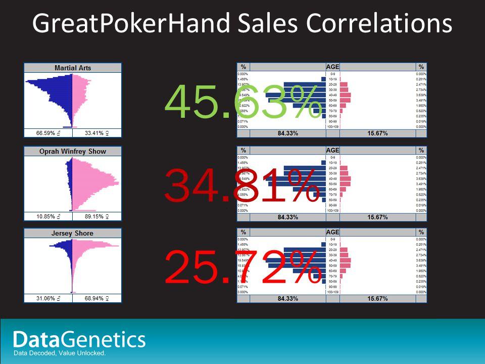 GreatPokerHand Sales Correlations 45.63% 34.81% 25.72%