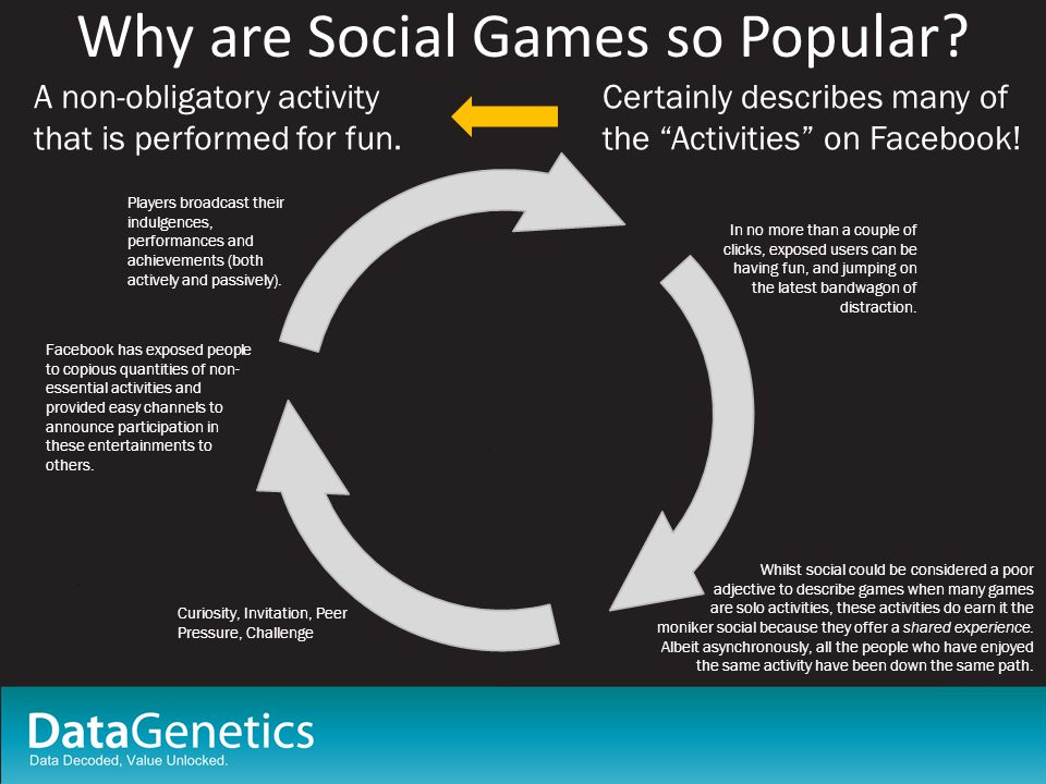 Why are Social Games so Popular. A non-obligatory activity that is performed for fun.