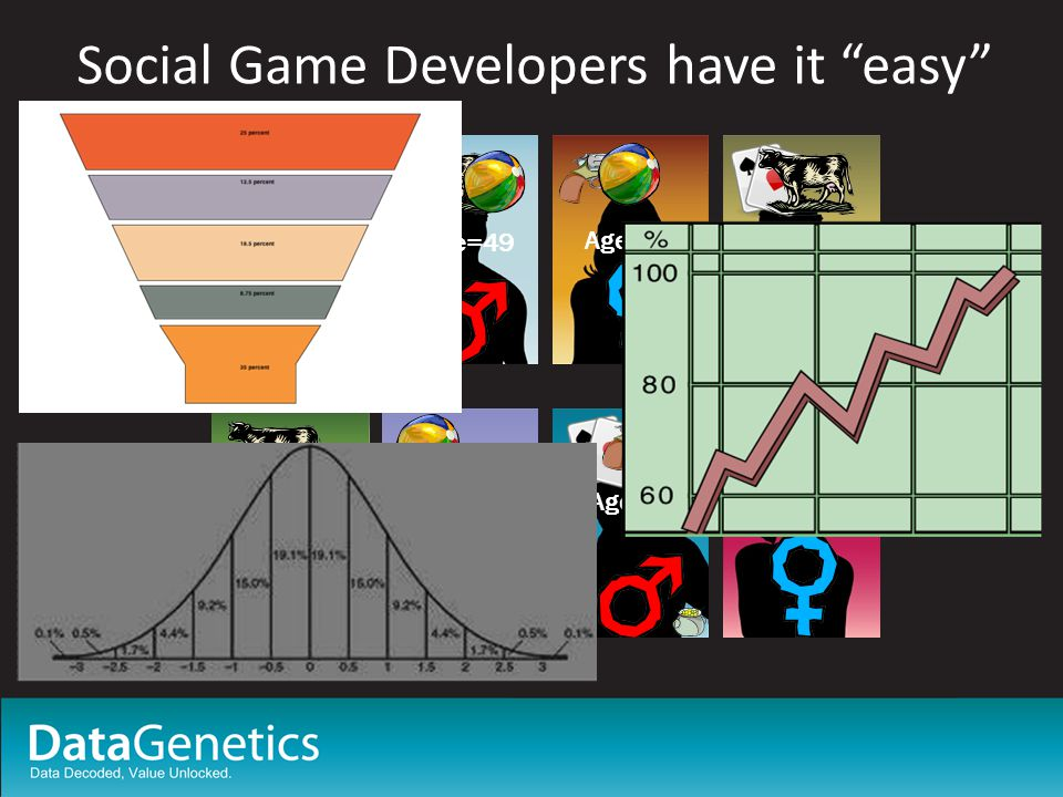 Social Game Developers have it easy Age=18 Age=49 Age=23 Age=38 Age=27 Age=17Age=58Age=16