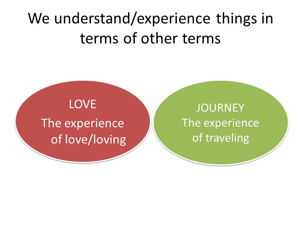 We understand/experience things in terms of other terms LOVE The experience of love/loving LOVE The experience of love/loving JOURNEY The experience of traveling JOURNEY The experience of traveling