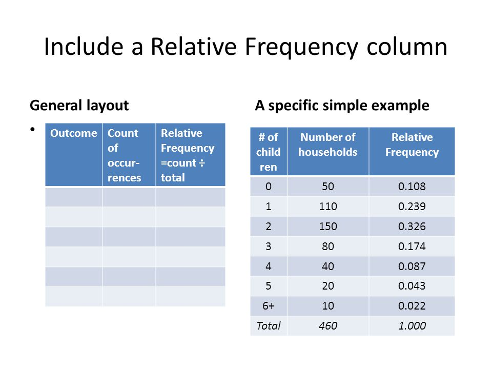 Include a Relative Frequency column General layout A specific simple example # of child ren Number of households Relative Frequency 0500.108 11100.239