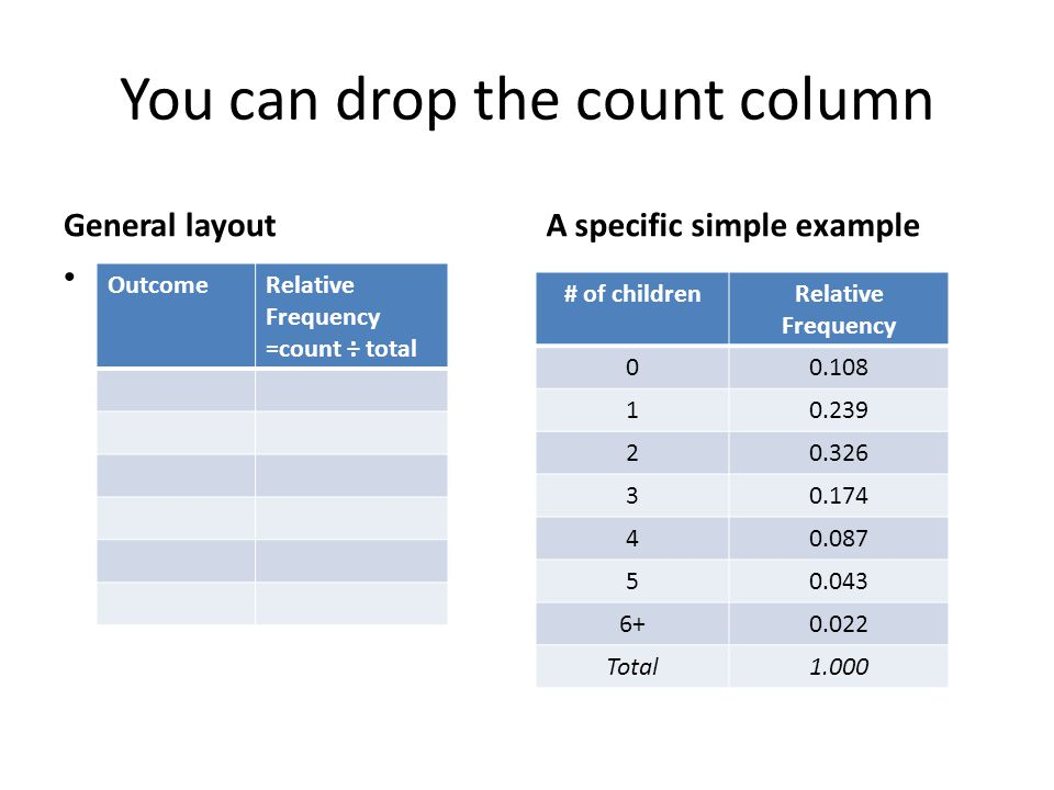 You can drop the count column General layout A specific simple example # of childrenRelative Frequency 00.108 10.239 20.326 30.174 40.087 50.043 6+0.0