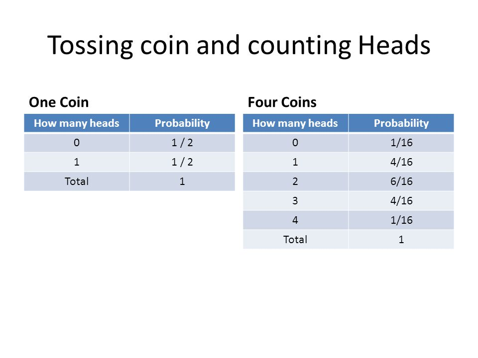 Tossing coin and counting Heads One Coin How many headsProbability 01 / 2 1 Total1 Four Coins How many headsProbability 01/16 14/16 26/16 34/16 41/16 Total1