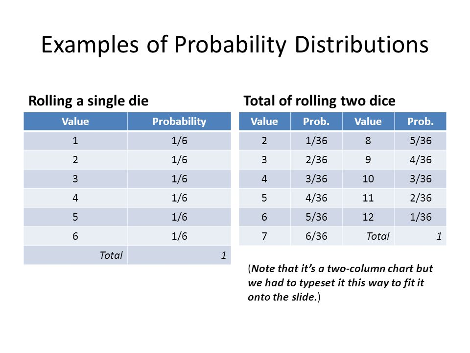 Examples of Probability Distributions Rolling a single dieTotal of rolling two dice ValueProb.ValueProb.