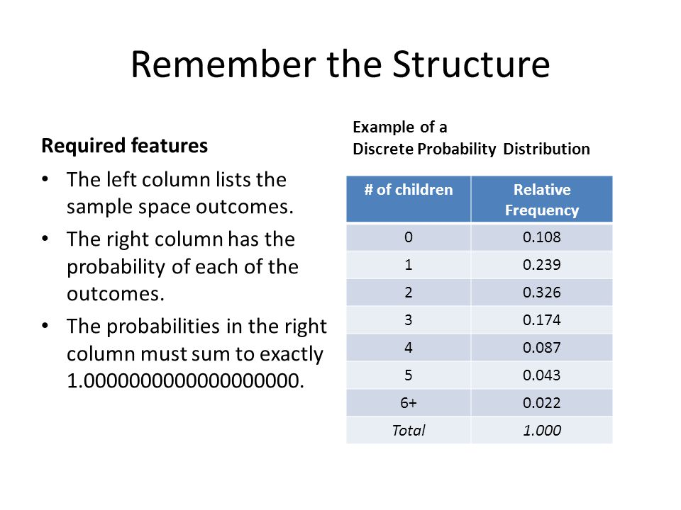 Remember the Structure Required features The left column lists the sample space outcomes. The right column has the probability of each of the outcomes