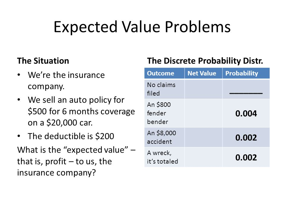 Expected Value Problems The Situation We're the insurance company. We sell an auto policy for $500 for 6 months coverage on a $20,000 car. The deducti