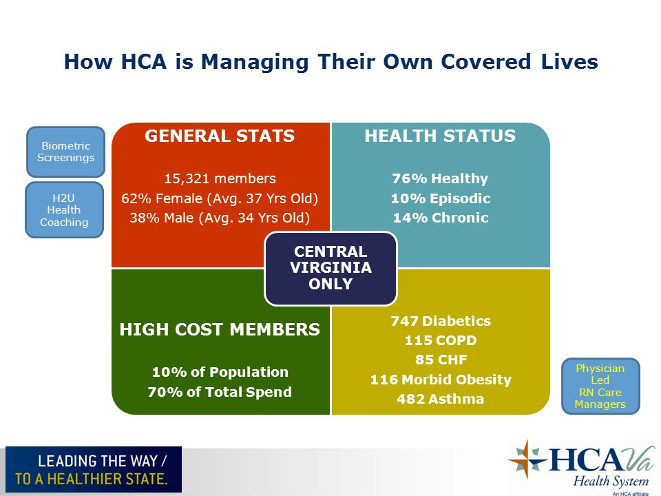 How HCA is Managing Their Own Covered Lives GENERAL STATS 15,321 members 62% Female (Avg.