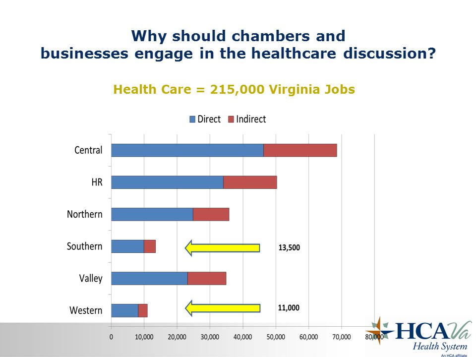 Why should chambers and businesses engage in the healthcare discussion.