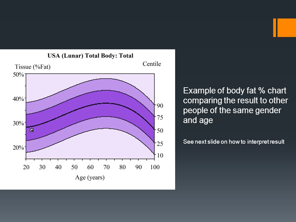 This 24 year woman's fat % lies just below the dark middle line (the average) This person would be considered average and has a good body fat percentage However, an athlete may need to have a lower body fat % and can use this baseline to improve upon through diet and exercise If a person's result shows overweight or obese … GOAL = lose weight through diet/exercise
