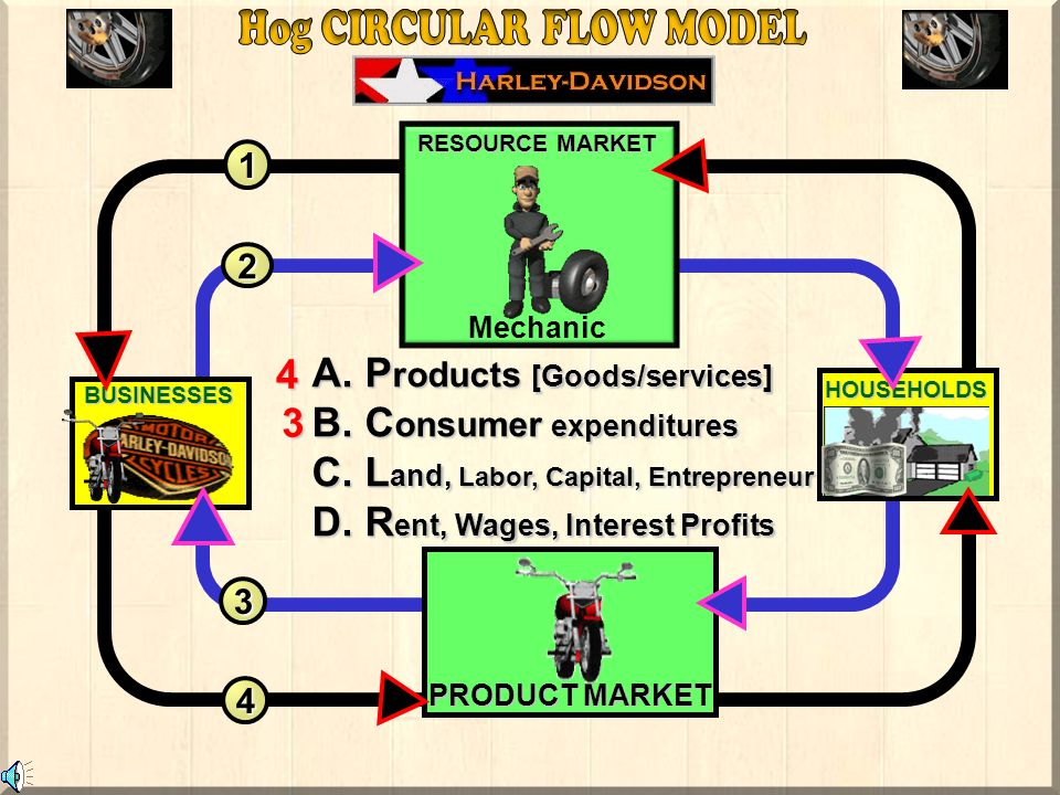 Householders Businesses Products[goods/services] R esources [Land, labor, cap., ent.] a.