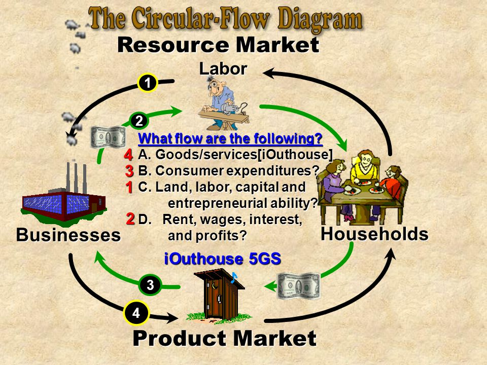 1 Product Market Businesses Resource Market Households 2 3 Labor What flow are the following.