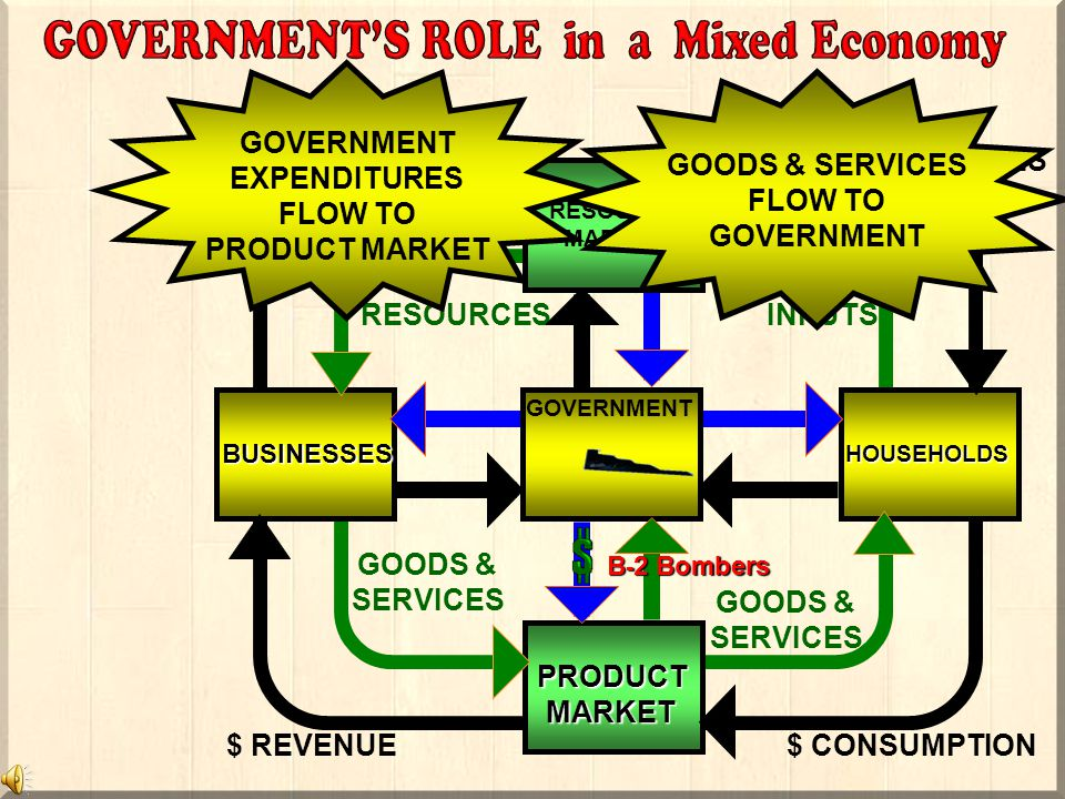 BUSINESSES HOUSEHOLDS RESOURCESINPUTS $ COSTS$ INCOMES PRODUCT MARKET GOODS & SERVICES GOODS & SERVICES $ CONSUMPTION$ REVENUE G OVERNMENT EXPENDITURES FLOW TO ACQUIRE RESOURCES RESOURCE MARKET RESOURCES FLOW TO GOVERNMENT L,L,C,E