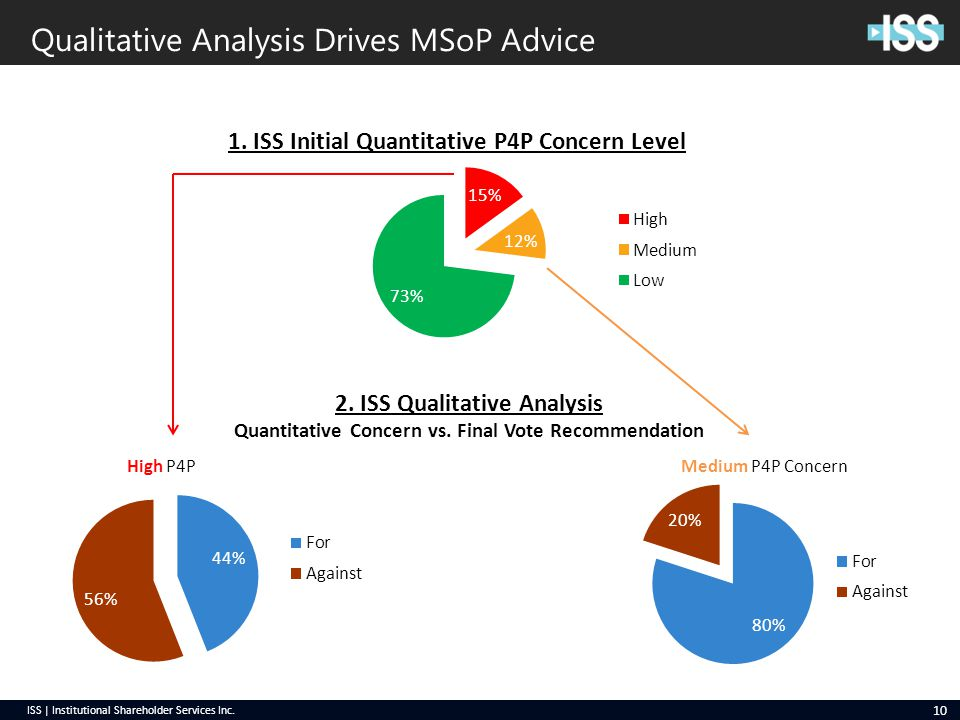 ISS | Institutional Shareholder Services Inc. Qualitative Analysis Drives MSoP Advice 10 2.