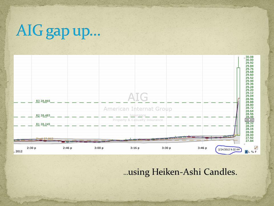 … using Heiken-Ashi Candles.