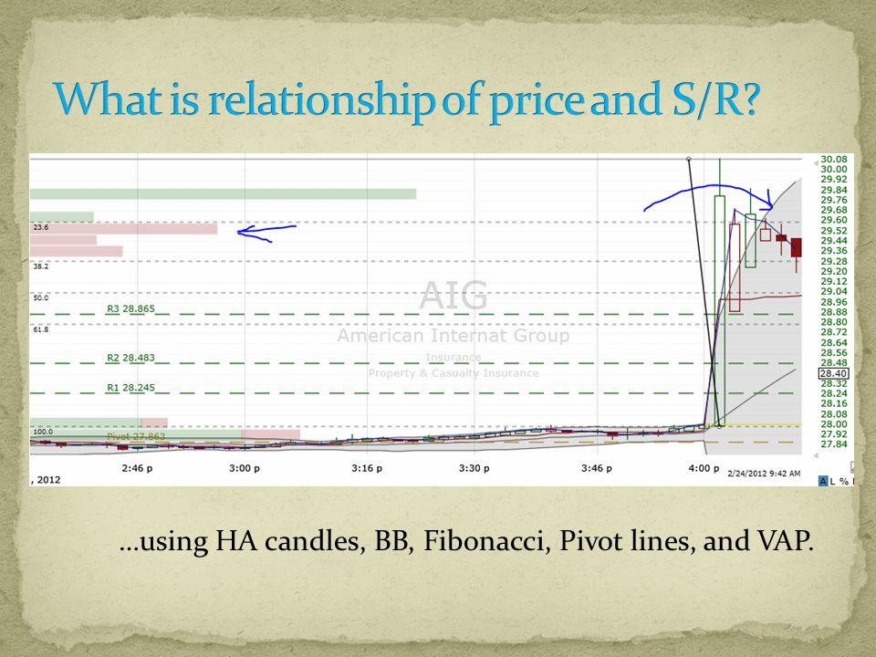 …using HA candles, BB, Fibonacci, Pivot lines, and VAP.