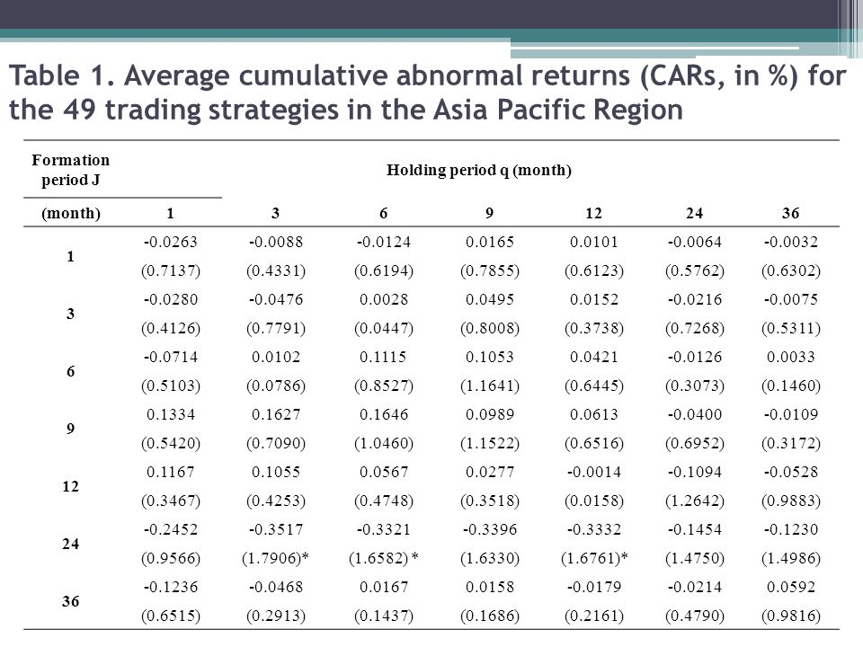 Table 1. Average cumulative abnormal returns (CARs, in %) for the 49 trading strategies in the Asia Pacific Region Formation period J Holding period q
