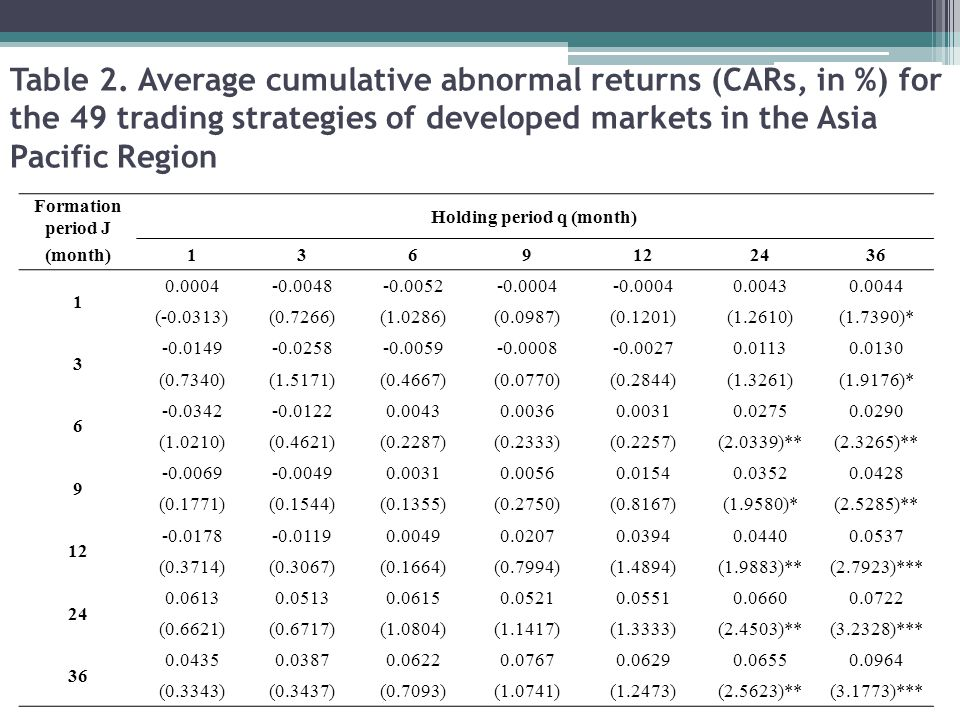 Table 2. Average cumulative abnormal returns (CARs, in %) for the 49 trading strategies of developed markets in the Asia Pacific Region Formation peri