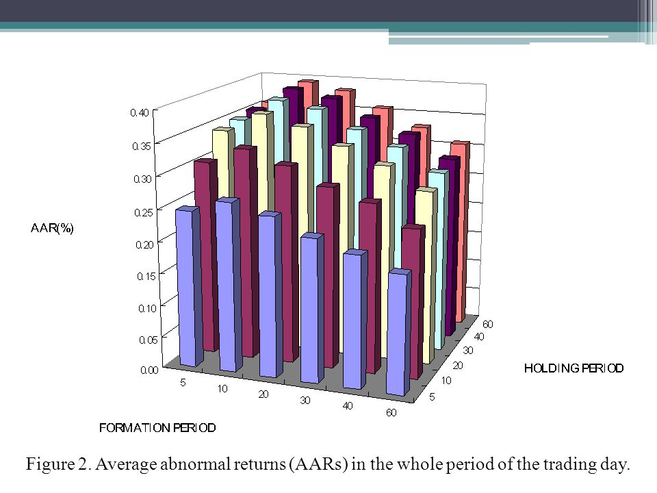 Figure 2. Average abnormal returns (AARs) in the whole period of the trading day.