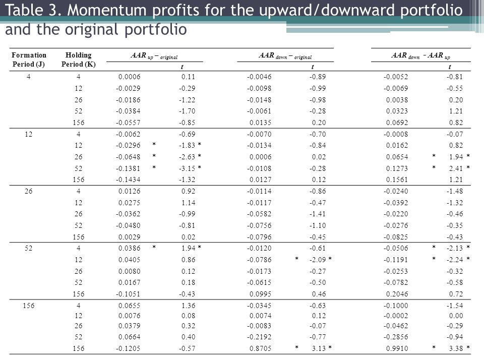 Table 3. Momentum profits for the upward/downward portfolio and the original portfolio Formation Period (J) Holding Period (K) AAR up – original AAR d