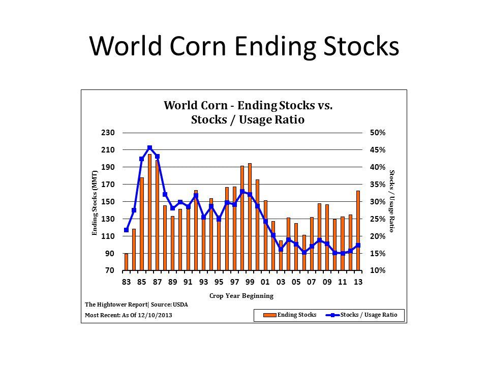World Corn Ending Stocks