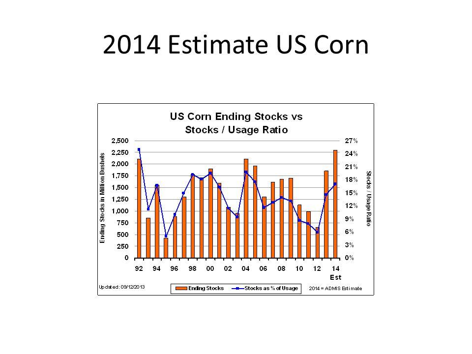 2014 Estimate US Corn