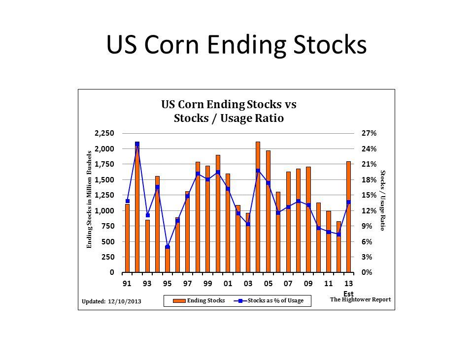 US Corn Ending Stocks