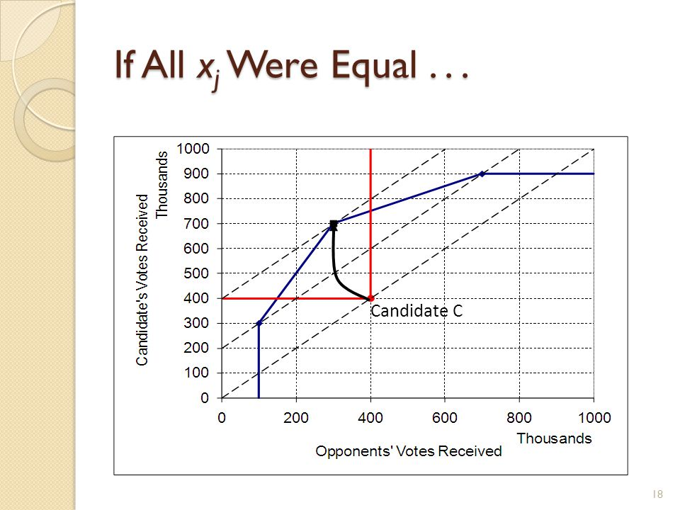 If All x j Were Equal... 18 Candidate C