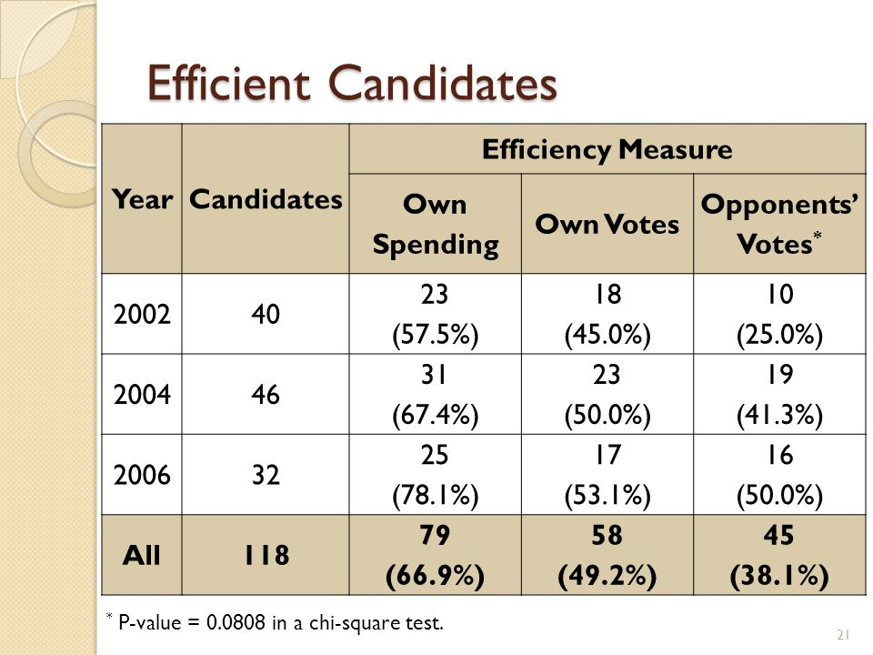Efficient Candidates 21 YearCandidates Efficiency Measure Own Spending Own Votes Opponents' Votes * 200240 23 (57.5%) 18 (45.0%) 10 (25.0%) 200446 31 (67.4%) 23 (50.0%) 19 (41.3%) 200632 25 (78.1%) 17 (53.1%) 16 (50.0%) All118 79 (66.9%) 58 (49.2%) 45 (38.1%) * P-value = 0.0808 in a chi-square test.
