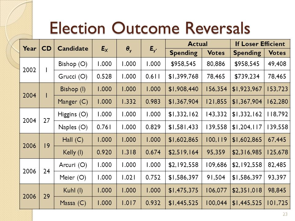Election Outcome Reversals 23 YearCDCandidateEXEX θyθy E y' ActualIf Loser Efficient SpendingVotesSpendingVotes 20021 Bishop (O)1.000 $958,54580,886$958,54549,408 Grucci (O)0.5281.0000.611$1,399,76878,465$739,23478,465 20041 Bishop (I)1.000 $1,908,440156,354$1,923,967153,723 Manger (C)1.0001.3320.983$1,367,904121,855$1,367,904162,280 200427 Higgins (O)1.000 $1,332,162143,332$1,332,162118,792 Naples (O)0.7611.0000.829$1,581,433139,558$1,204,117139,558 200619 Hall (C)1.000 $1,602,865100,119$1,602,86567,445 Kelly (I)0.9201.3180.674$2,519,16495,359$2,316,985125,678 200624 Arcuri (O)1.000 $2,192,558109,686$2,192,55882,485 Meier (O)1.0001.0210.752$1,586,39791,504$1,586,39793,397 200629 Kuhl (I)1.000 $1,475,375106,077$2,351,01898,845 Massa (C)1.0001.0170.932$1,445,525100,044$1,445,525101,725