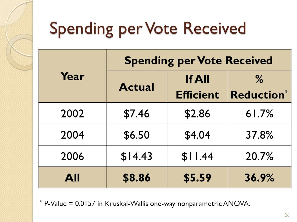 Spending per Vote Received 26 Year Spending per Vote Received Actual If All Efficient % Reduction * 2002$7.46$2.8661.7% 2004$6.50$4.0437.8% 2006$14.43$11.4420.7% All$8.86$5.5936.9% * P-Value = 0.0157 in Kruskal-Wallis one-way nonparametric ANOVA.