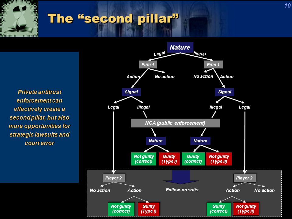 "The ""second pillar"" 10 Nature Firm 1 Action No action Signal Legal Illegal Firm 1 No action Action Signal Illegal Legal Nature Not guilty (correct) No"