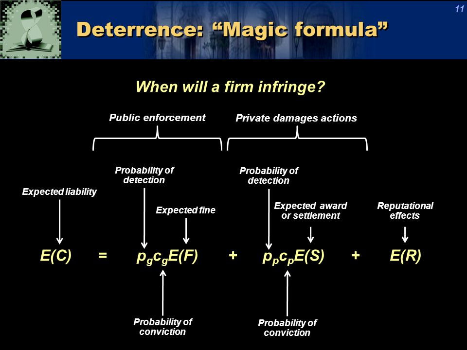 "Private damages actions Public enforcement Deterrence: ""Magic formula"" 11 E(C) = p g c g E(F) + p p c p E(S) + E(R) Probability of conviction Expected"