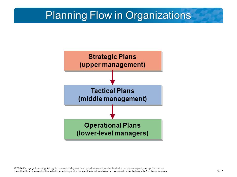Planning Flow in Organizations Strategic Plans (upper management) Tactical Plans (middle management) Operational Plans (lower-level managers) © 2014 Cengage Learning.