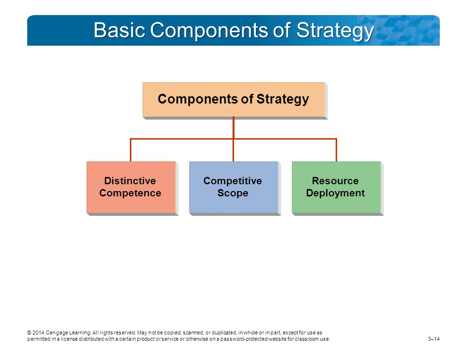 Basic Components of Strategy Distinctive Competence Competitive Scope Resource Deployment Components of Strategy © 2014 Cengage Learning.