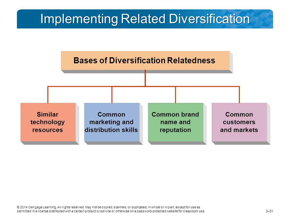 Implementing Related Diversification Similar technology resources Common marketing and distribution skills Common brand name and reputation Common customers and markets Bases of Diversification Relatedness © 2014 Cengage Learning.