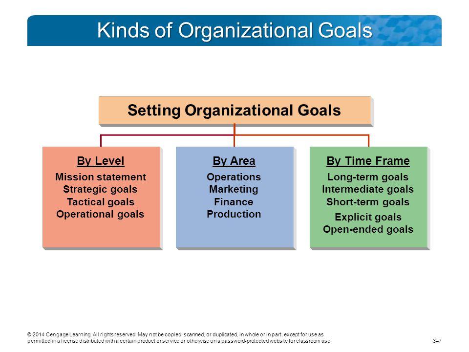 Kinds of Organizational Goals By Level Mission statement Strategic goals Tactical goals Operational goals By Area Operations Marketing Finance Production By Time Frame Long-term goals Intermediate goals Short-term goals Explicit goals Open-ended goals Setting Organizational Goals © 2014 Cengage Learning.