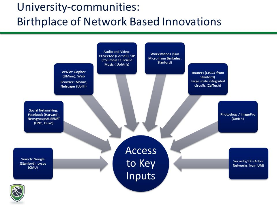 University-communities: Birthplace of Network Based Innovations Access to Key Inputs Search: Google (Stanford), Lycos (CMU) Social Networking: Facebook (Harvard), Newsgroups/USENET (UNC, Duke) WWW: Gopher (UMinn), Web Browser: Mosaic, Netscape (UofIll) Audio and Video: CUSeeMe (Cornell), SIP (Columbia U, Braille Music ( UofAriz) Workstations (Sun Micro from Berkeley, Stanford) Routers (CISCO from Stanford) Large scale integrated circuits (CalTech) Photoshop / ImagePro (Umich) Security/IDS (Arbor Networks from UM)